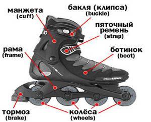 Устройство роликового конька