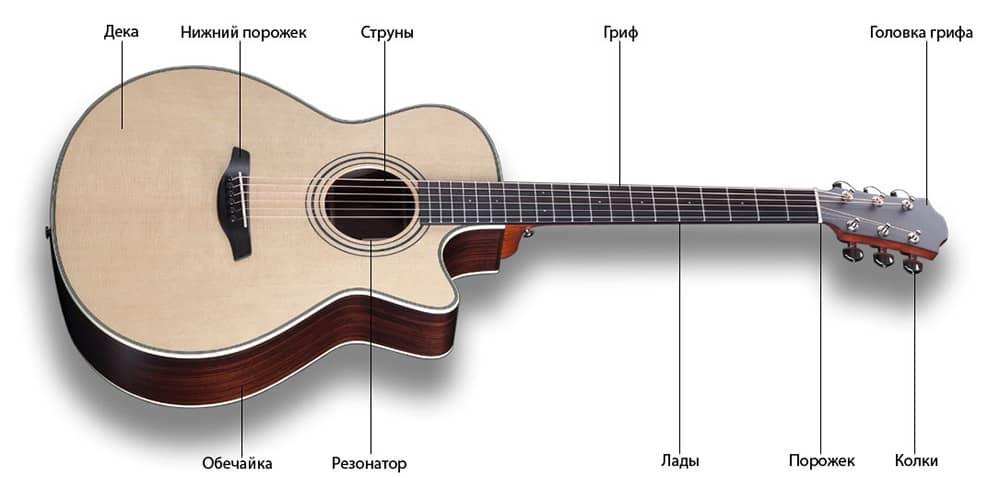 Как научиться играть на гитаре дома ?